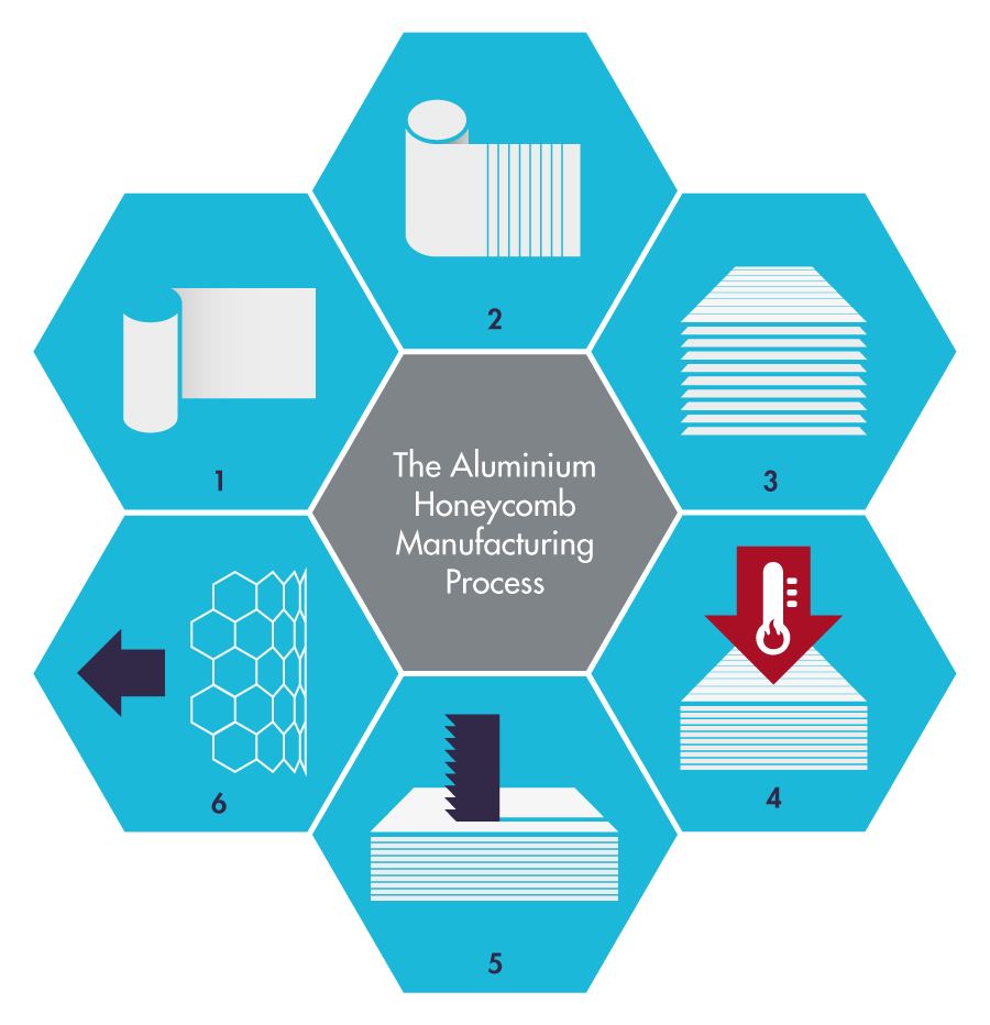 Aluminium honeycomb core manufacturing process infographic